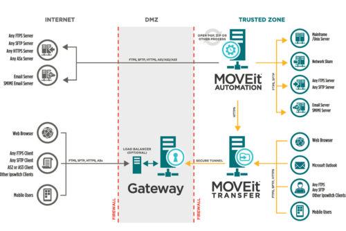 MOVEit – przesyłane pliki pod kontrolą