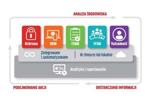 Ivanti: profesjonalne zarządzanie infrastrukturą IT