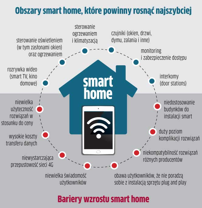 grafika-inteligentny-dom