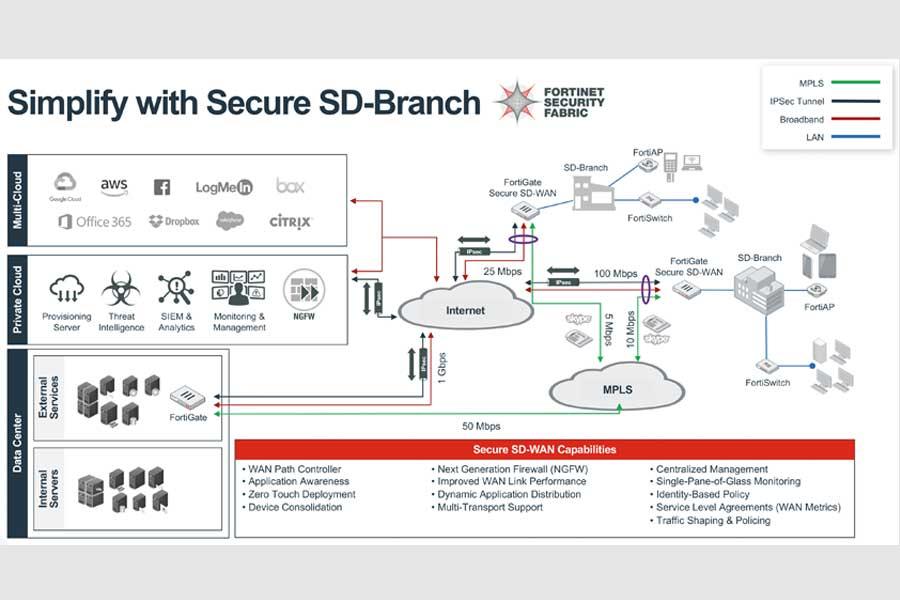 Korzyści Secure SD-WAN dla przedsiębiorstw